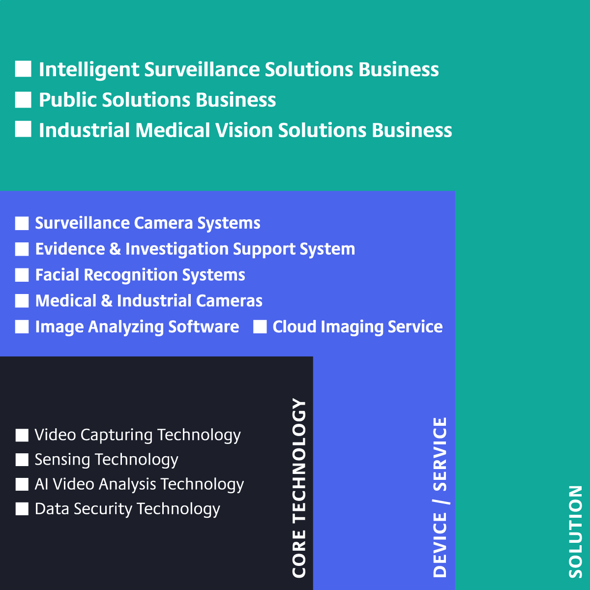 """Based on core technologies such as """"Video Capturing Technology, Sensing Technology, AI Video Analysis Technology, and Data Security Technology,"""" we develop devices and services such as """"Surveillance Camera Systems, Evidence & Investigation Support System, Facial Recognition Systems, Medical & Industrial Cameras, Image Analyzing Software, and Cloud Imaging Services."""" And based on these, we provide """"Sensing Solutions, Public Solution, and Industrial Medical Vision Solutions."""